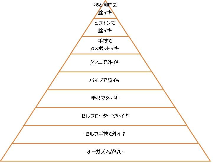 イったことがない女性が思い描くオーガズム・ピラミッドの図